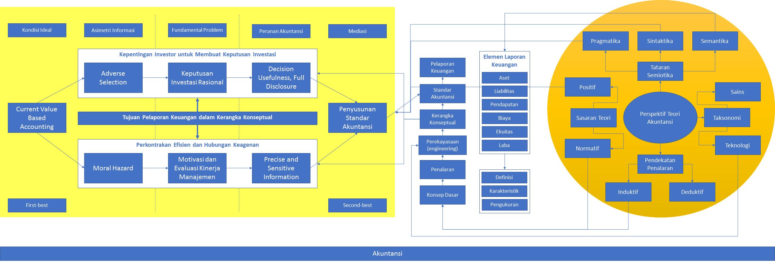 Posts mihok perspektif teori akuntansi ccuart Choice Image