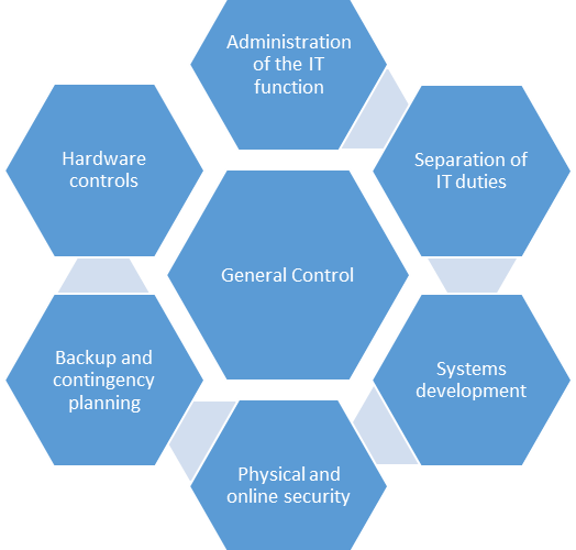 IT General Control